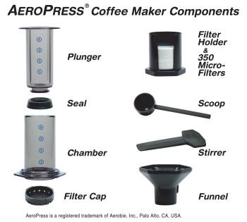 Aeropress - součásti kávovaru